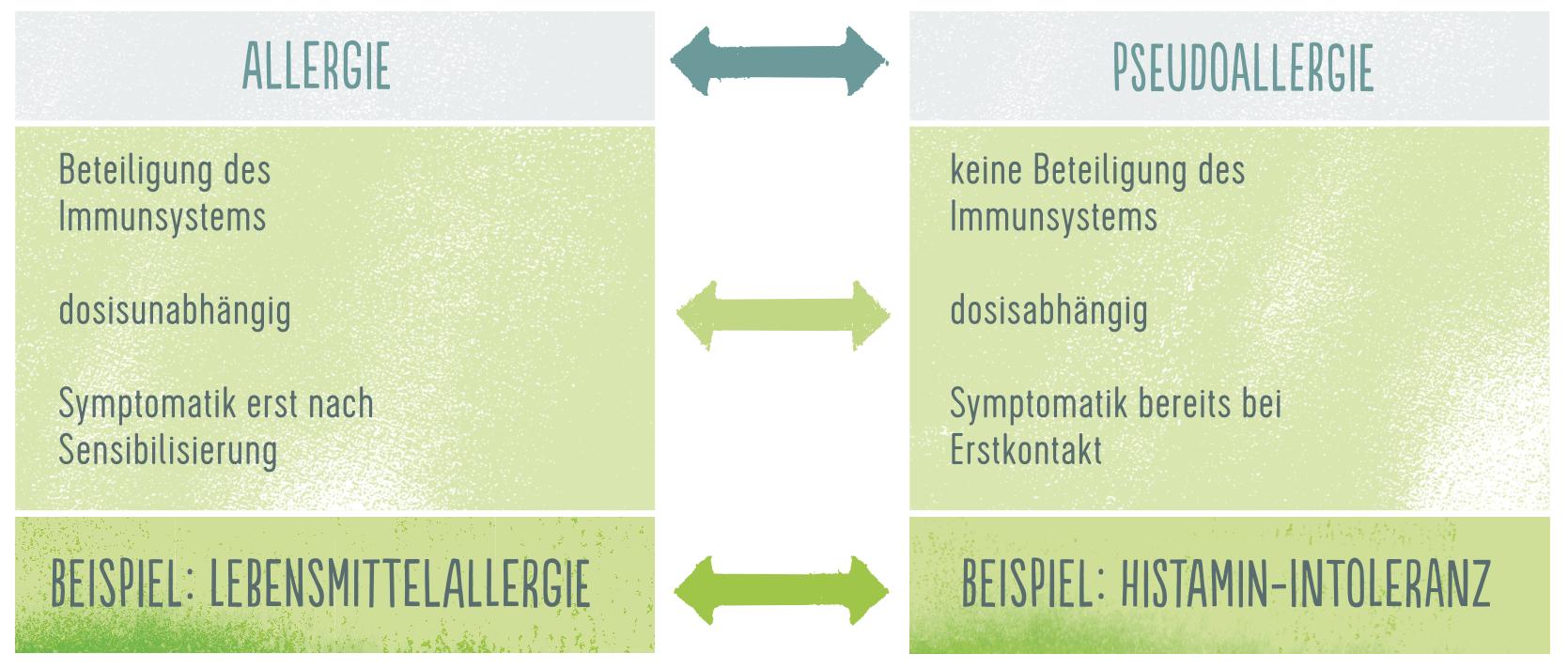 Allergie vs. Pseudoallergie
