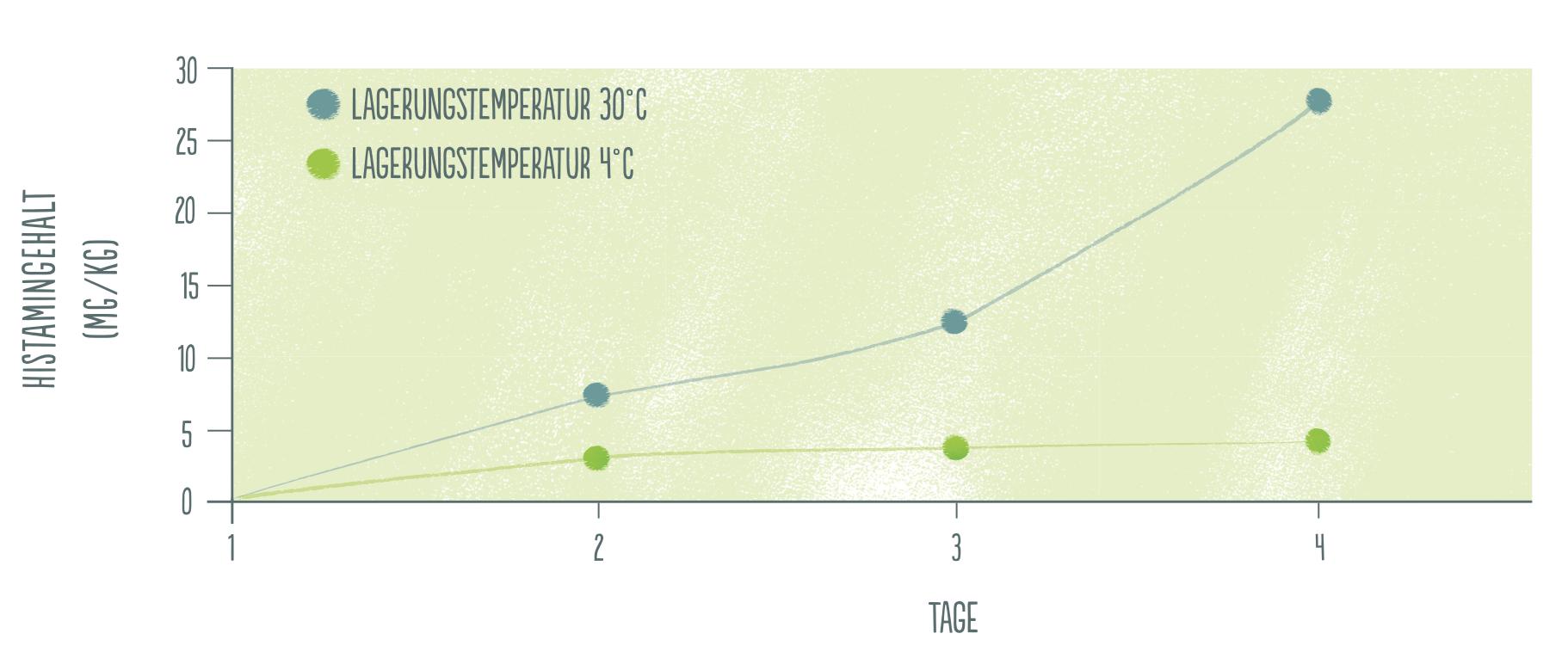 Graph Histamingehalt von Fisch